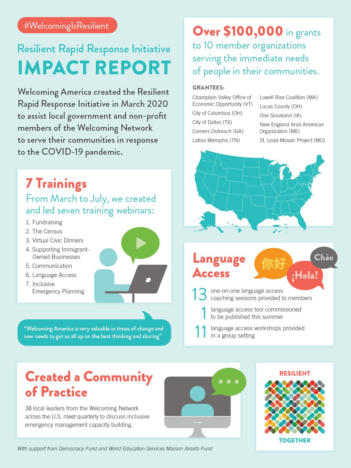 RRRI Infographics